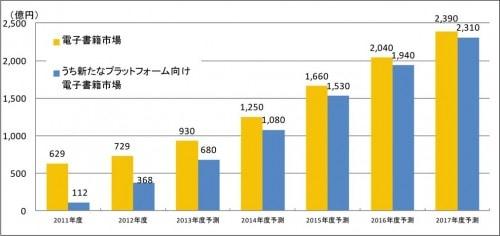 Japanese eBook Market Reaches New High in 2012 -  $741 Million ebook sales