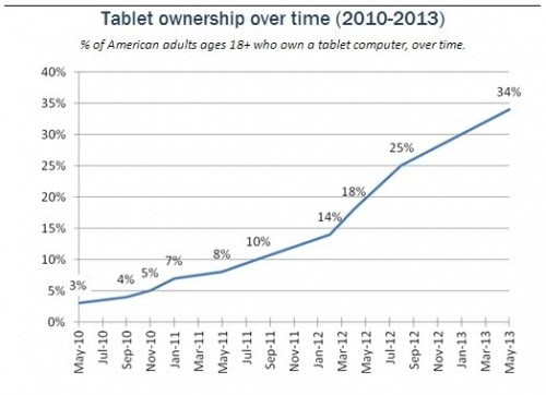 pew-tablet-may-2013