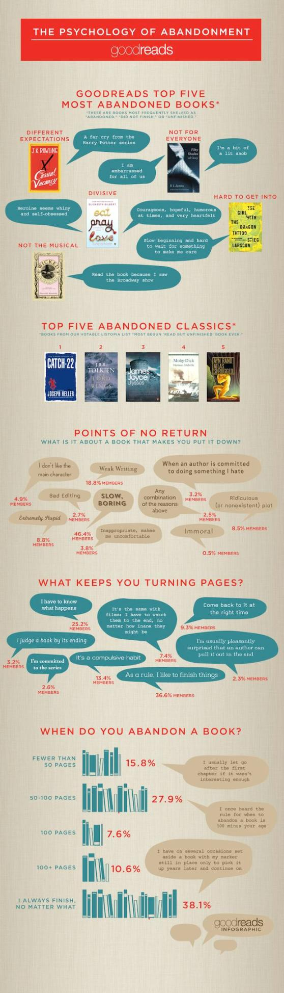 Infographic: What Makes You Put Down a Book?  AAP Infographic