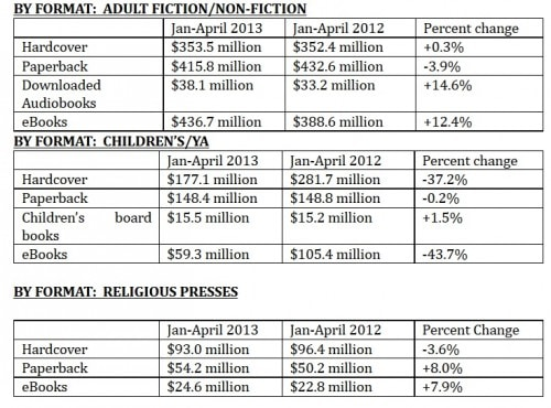 eBook Sales Remained Flat in First 4 Months of 2013 - Blame The Hunger Games AAP ebook sales