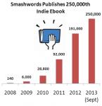 Smashwords Hits New Milestone - 250,000 Indie eBooks Distributed eBookstore
