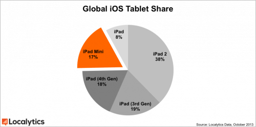 Fun With Statistics: More People Browse the Web from an iPad 2 Than From Samsung Tablets e-Reading Hardware
