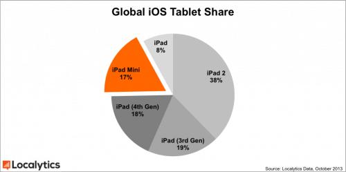 Global-iOS-Tablet-Share2-1024x511[1]