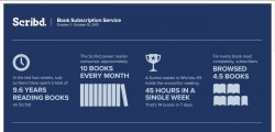 Scribd Users Spent 9.6 Person-Years Reading eBooks Over the Past 2 Weeks AAP Infographic Subscriptions