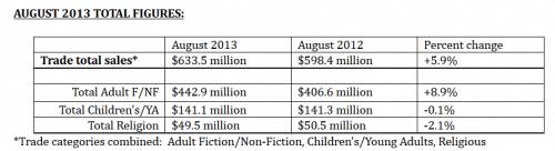aap august 2012 2013 total figures