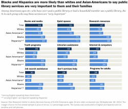 New Pew survey helps show need for full-strength digital libraries--- especially if we're to help Hispanics, African-Americans and the poor. Digital Library Library eBooks