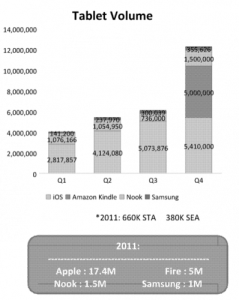 Barnes & Noble Was a Larger Tablet Maker in 2011 Than Samsung Amazon Barnes & Noble e-Reading Hardware