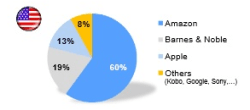 Amazon Accounts for 60% of Hachette's eBook Sales in the US, 78% in the UK Amazon Publishing