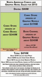 US Digital Comics Sales Reached $90 Million in 2013 Comics & Digital Comics ebook sales statistics