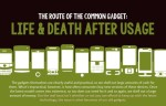 Infographic: The Fate of the Common Gadget - Life and Death After Usage Infographic