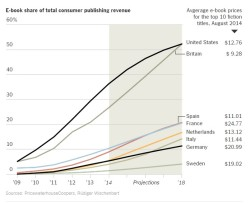 PwC Claims eBook Sales Will Exceed Print in 2018 DeBunking