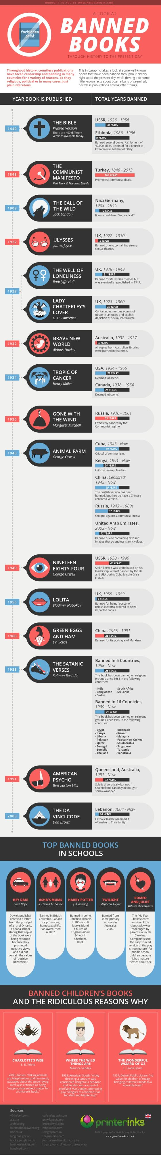 Infographic: Banned BooksThroughout the Ages Infographic