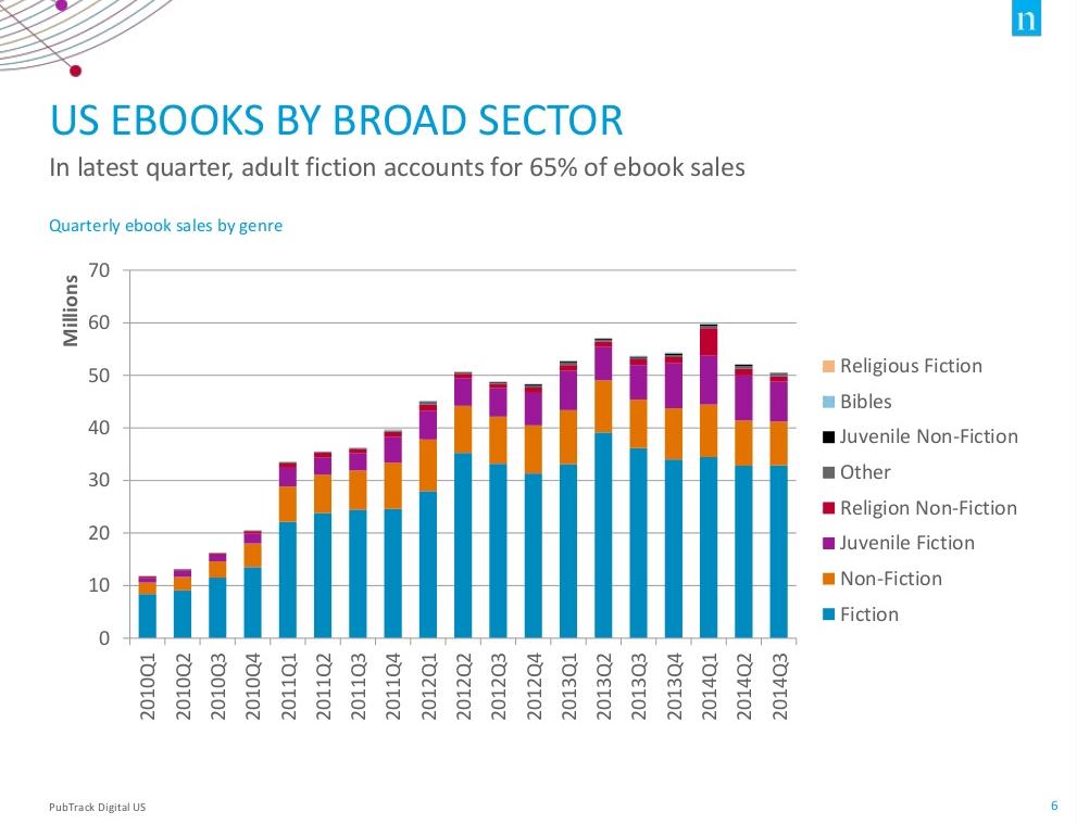 slides nielsen details how print sales have declined since the rise