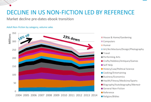 Slides: Nielsen Details How Print Sales Have Declined Since the Rise of eBooks Conferences & Trade shows ebook sales statistics