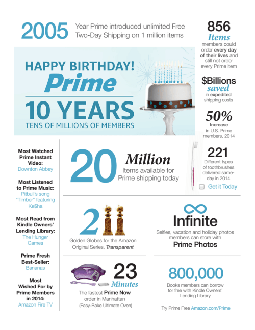 Amazon Celebrates Tenth Anniversary of Amazon Prime With Numbers, But Leaves Out the Most important One Infographic