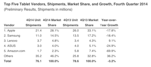 It's Not Just Apple - Global Tablet Shipments Dipped Last Quarter e-Reading Hardware