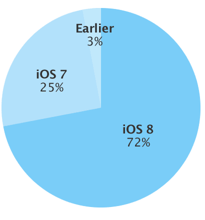 iOS 8 Reaches 70% Adoption, While Lollipop is Stuck Below 2% Apple
