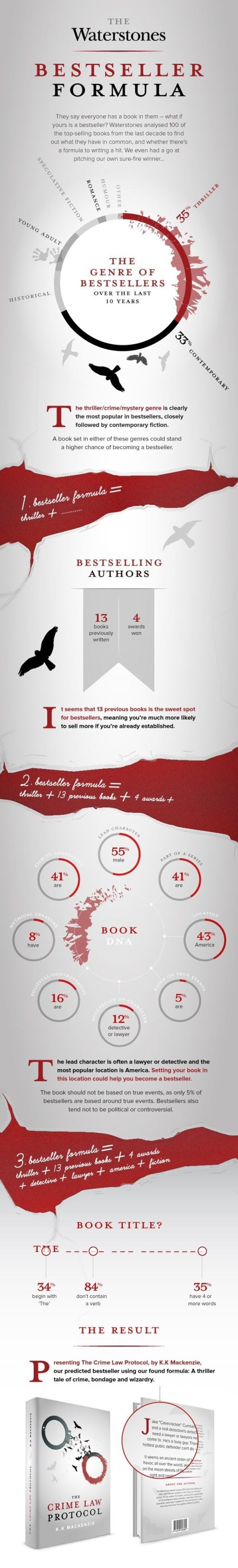 Infographic: The Waterstones Best-Seller Formula Bookstore Infographic