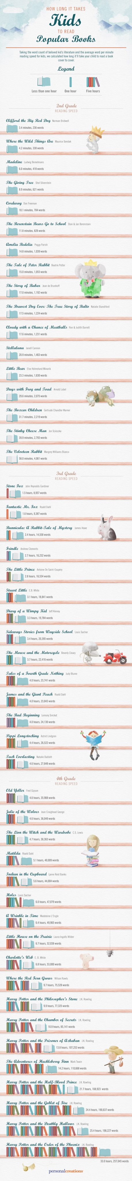 Infographic: How Long It Takes Kids to Read Popular Books Infographic