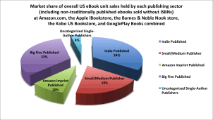 Amazon Has an Even Bigger Share of the eBook Market Than We Thought - Author Earnings Report ebook sales