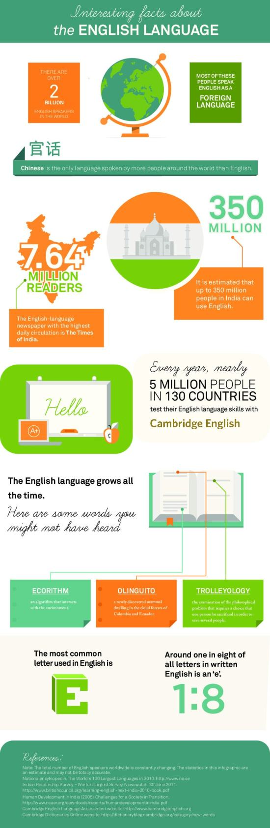 Interesting-facts-about-the-English-language-infographic