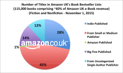 You Won't Believe What The Author Earnings Report Says About Amazon.co.uk statistics surveys & polls