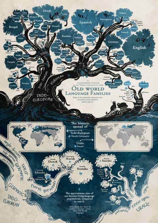 Infographic: Old World Language Families Infographic