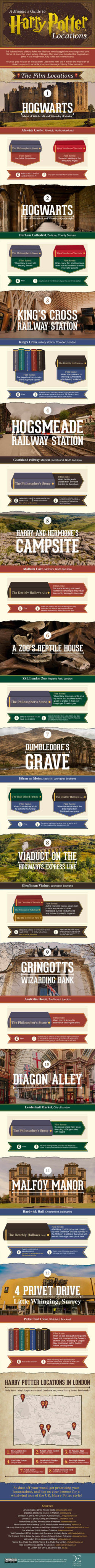 Infographic A Muggle Guide to Visiting Harry Potter Locations