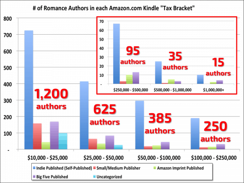 Romance Makes up 4% of Print, and 45% of eBook Sales ebook sales Self-Pub