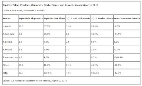 idc 2016 tablet global shipment 2 quarter second