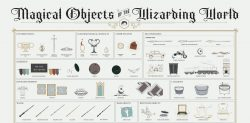 Infographic: Magical Objects of the Wizarding World of Harry Potter Infographic