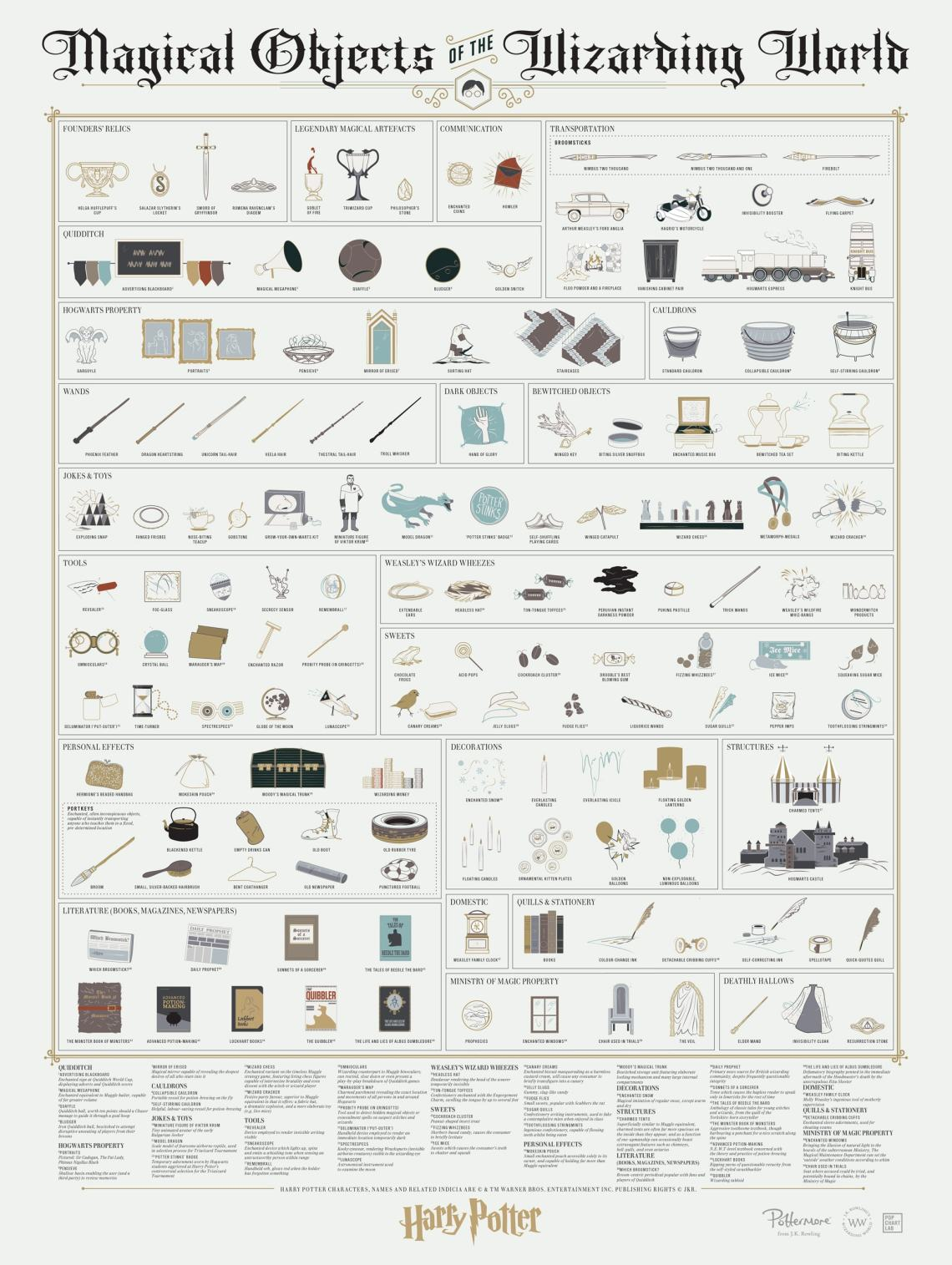 magical-objects-of-the-wizarding-world-of-harry-potter
