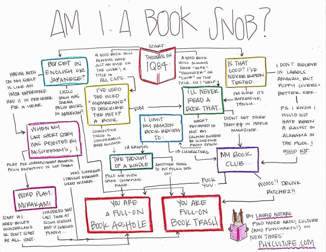Infographic: Am I a Book Snob? Infographic