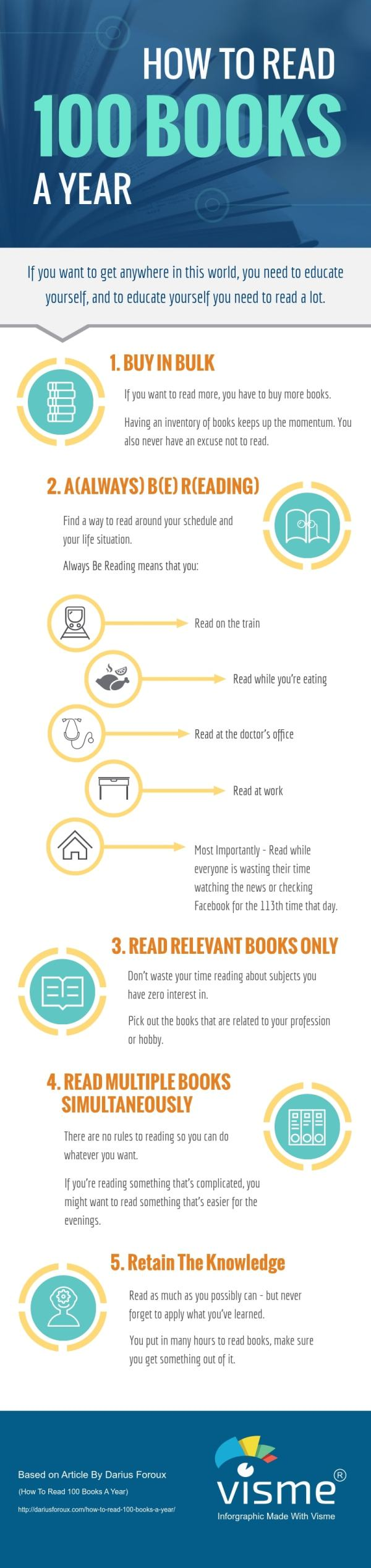 Infographic: How to Read 100 Books in a Year Infographic