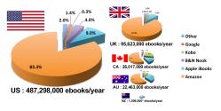 Author Earnings Report: B&N Still Sells More eBooks Than Kobo ebook sales