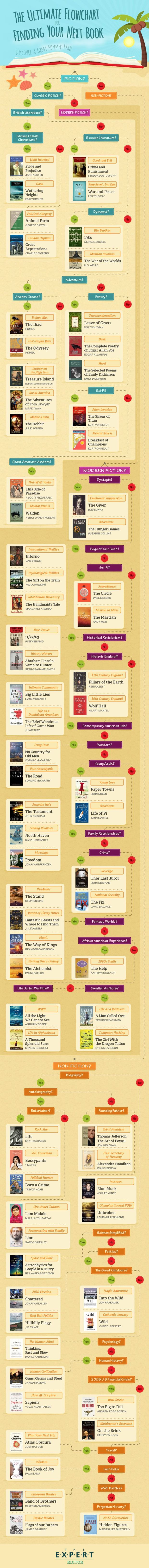 Infographic: The Ultimate Flowchart for Finding Your Next Read Infographic