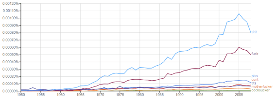 "About That ""Dramatic Growth of Swearing in Books"" Digitization Google Books Language"