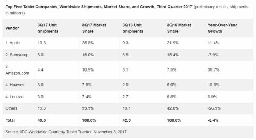 Smartphone Shipments Up, Tablet Shipments Down in the Third Quarter e-Reading Hardware