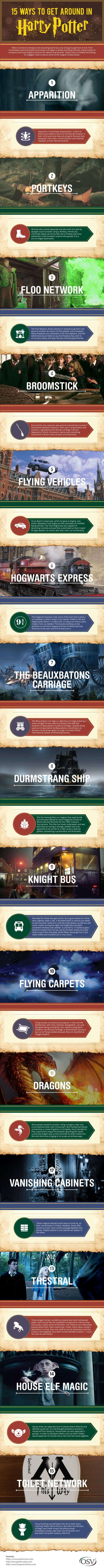 Infographic: Getting from A to B like Harry Potter Infographic