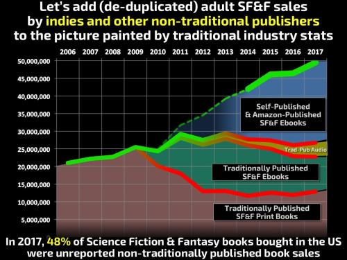 Around Half of SF&F Sales Are No Longer Being Tracked ebook sales