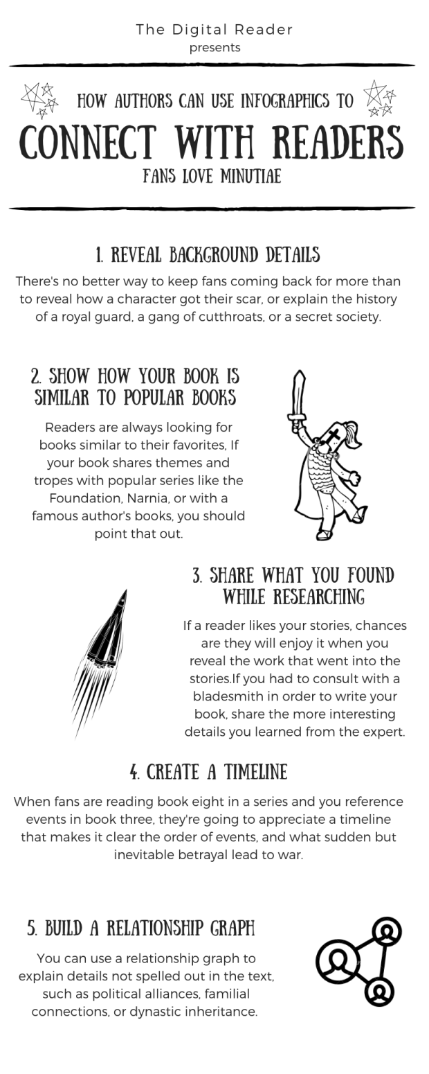 Infographic: How Authors can use Infographics to Connect with Readers Infographic Self-Pub