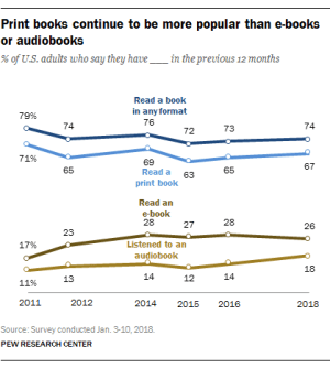 Pew: One in Four American Adults Did Not Read a Book in the Past Year surveys & polls