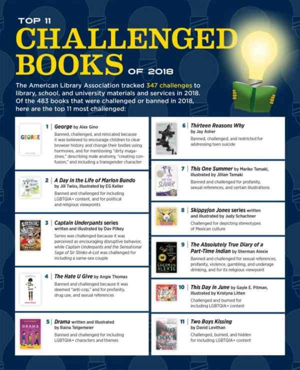 Infographic: Top 11 Most Challenged and Banned Books of 2018 Infographic