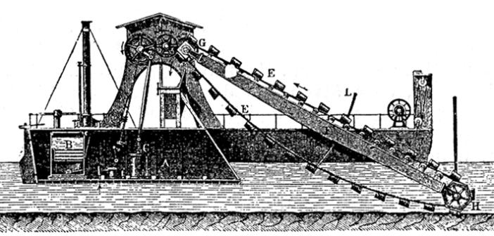 Funktionsprinzip eines Eimerkettenbaggers im Wasserbau (Abb. via Wikimedia, public domain)