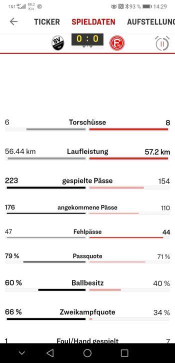 SVS vs F95: Die schlimme Halbzeitstatistik (Screenshot: kicker.de)