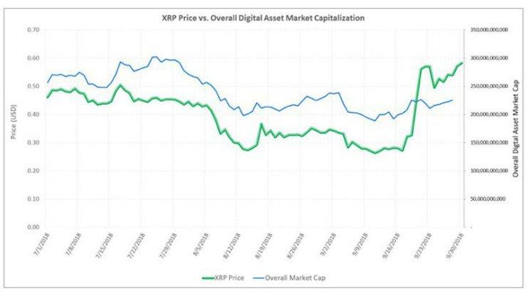 XRP Price vs. Cryptocurrency Market Cap