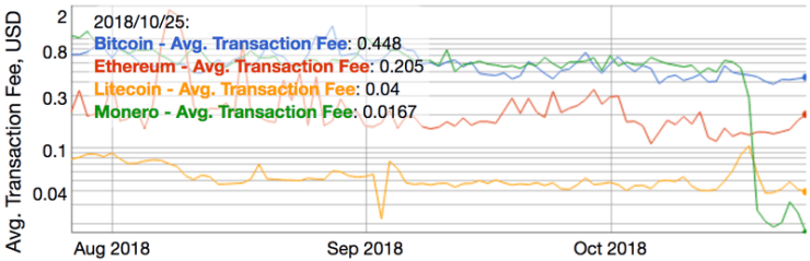 XMR fees vs. BTC, LTC, ETH