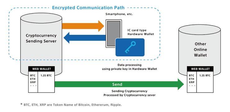Encrypted Communication Diagram