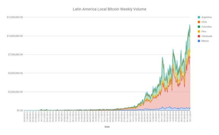 South American LocalBitcoins Volume