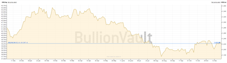gold price bitcoin